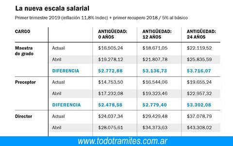 Requisitos para ser preceptor 6 Tramites Y Requisitos Para Ser Preceptor En Argentina